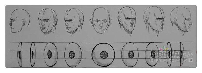 素描头像眼部画法详解